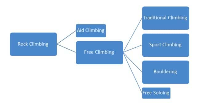 Types of Climbing. Rock Climbing in Madrid with Dreampeaks.